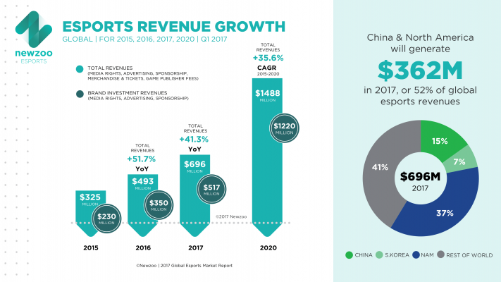 newzoo-esports-revenue-growth